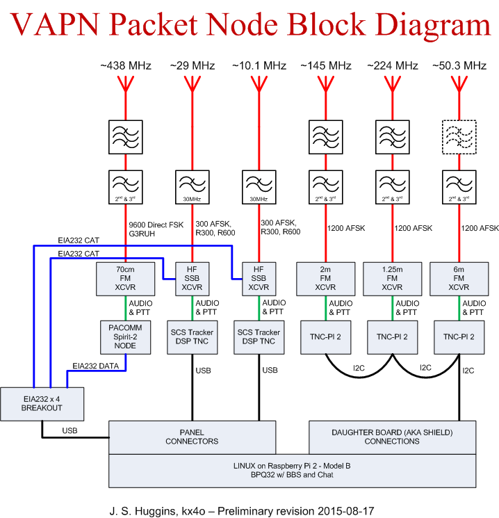 2015-08-17 VAPN System Line Drawing