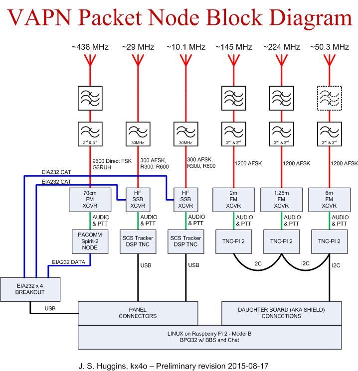 Multiple port, single node block diagram • Virginia Packet Network