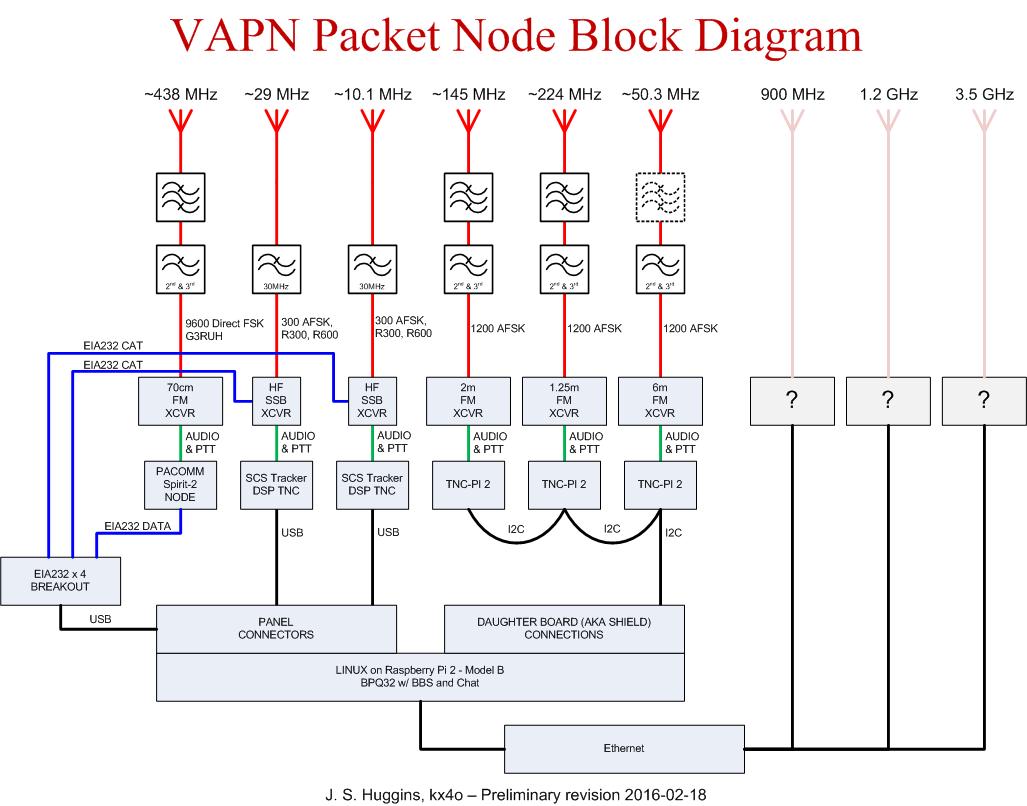 2016-02-18 VAPN System Line Drawing