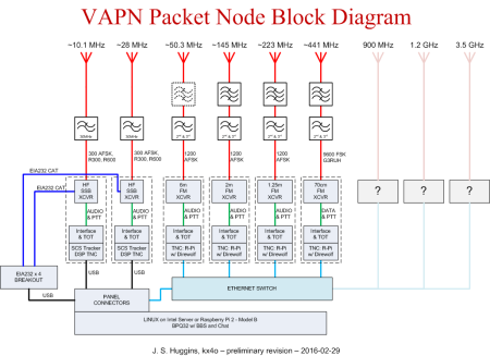 2016-02-29 VAPN System Line Drawing