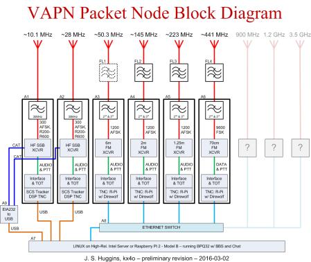 2016-03-01 VAPN System Line Drawing