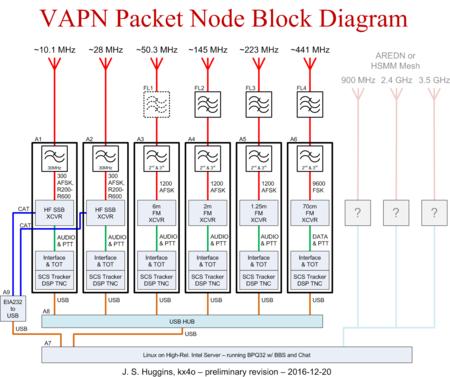 2016-12-20 VAPN System Line Drawing