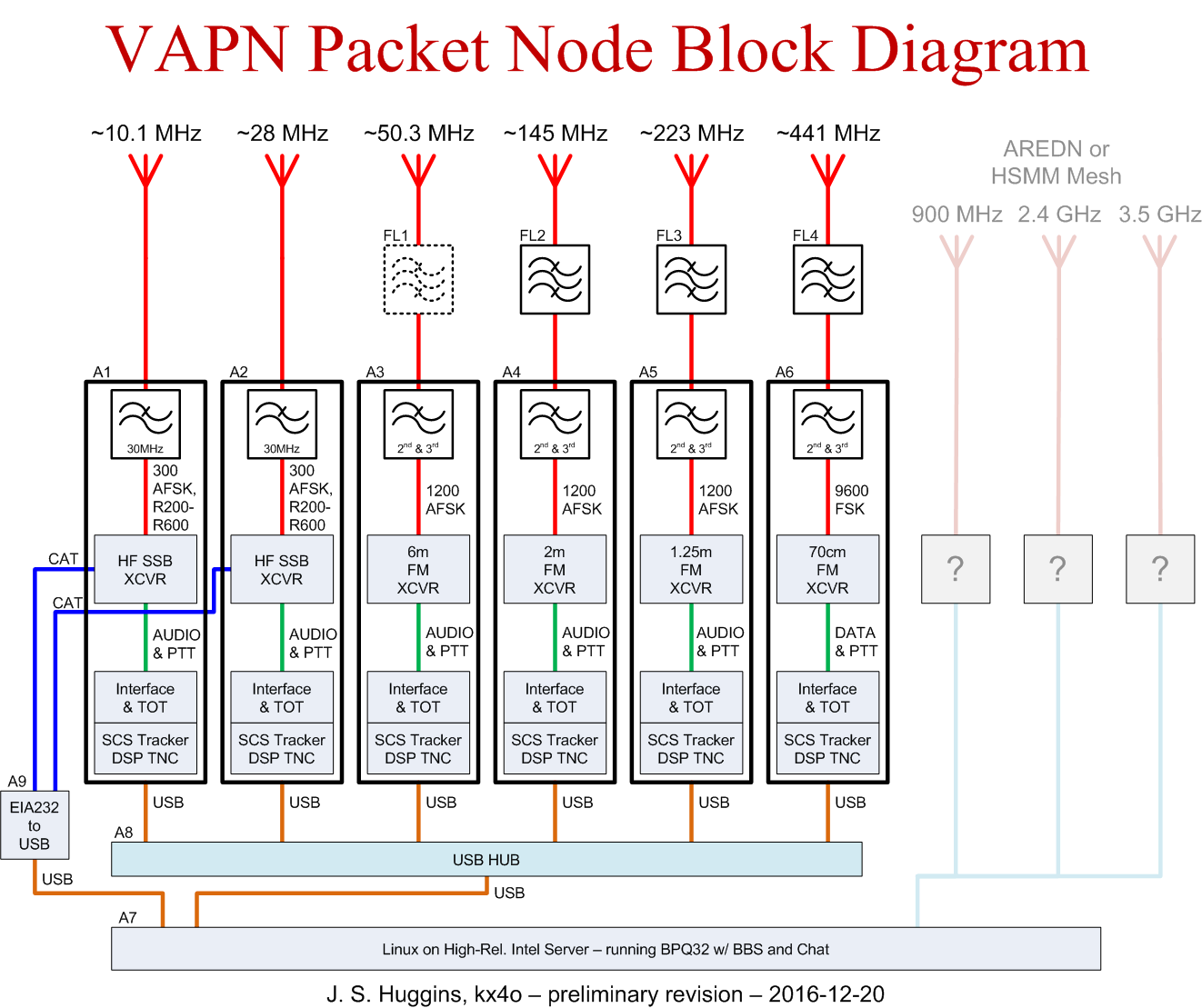 1200bps Archives • Virginia Packet Network