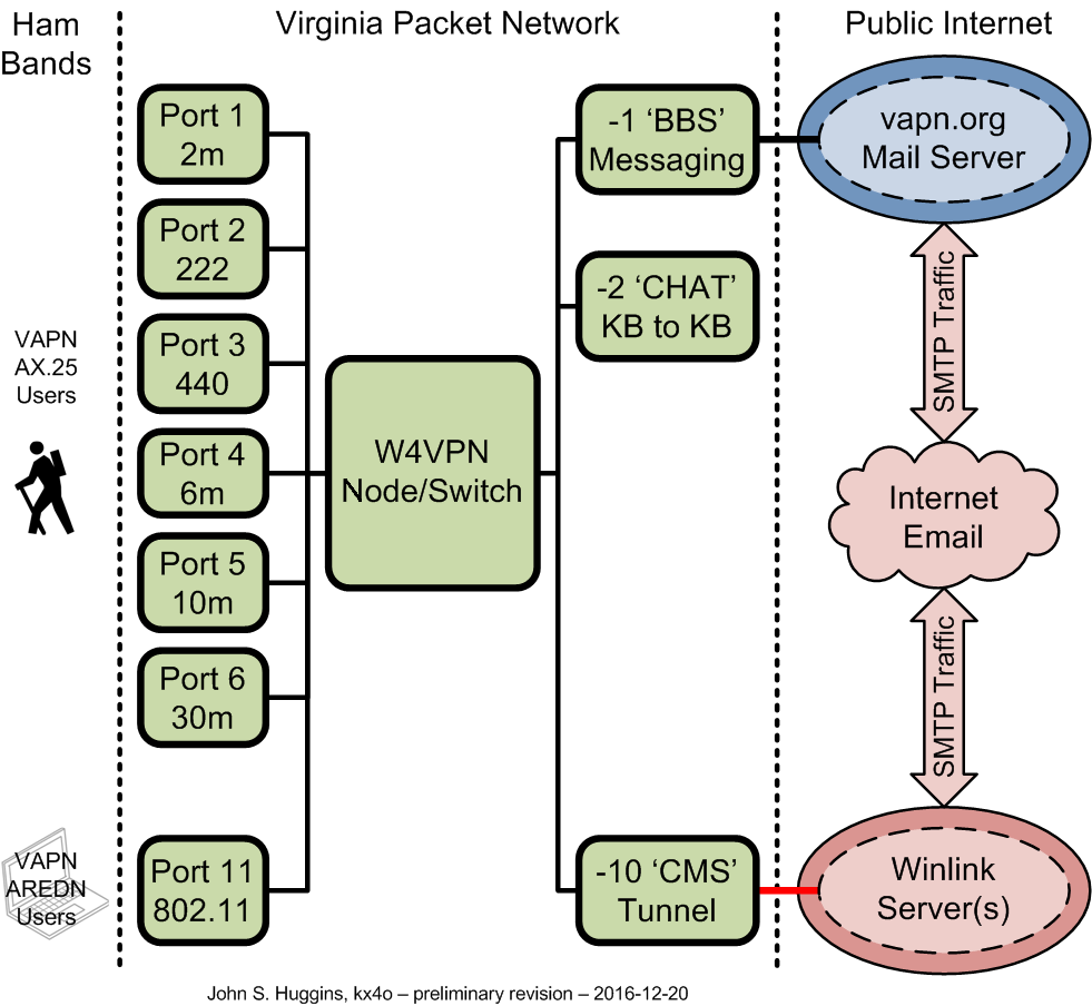Block Diagram Archives Virginia Packet Network Year 2 2016 12 20 Data Flow