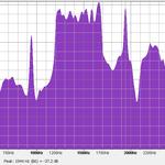Audio spur above RPR spectrum