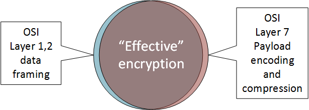 """What Rappaport/NYU thinks is """"effectively"""" encrypted."""