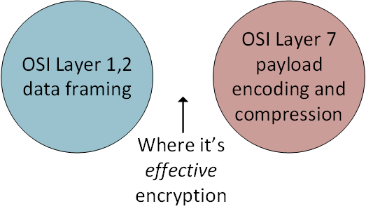 What is actually effectively encrypted - nothing.