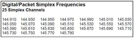 SERA's Simplex Packet Frequencies for the 2m band